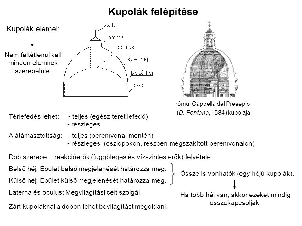 Kupolák felépítése Kupolák elemei:
