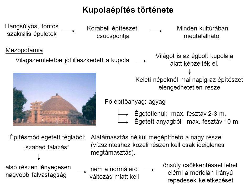 Kupolaépítés története