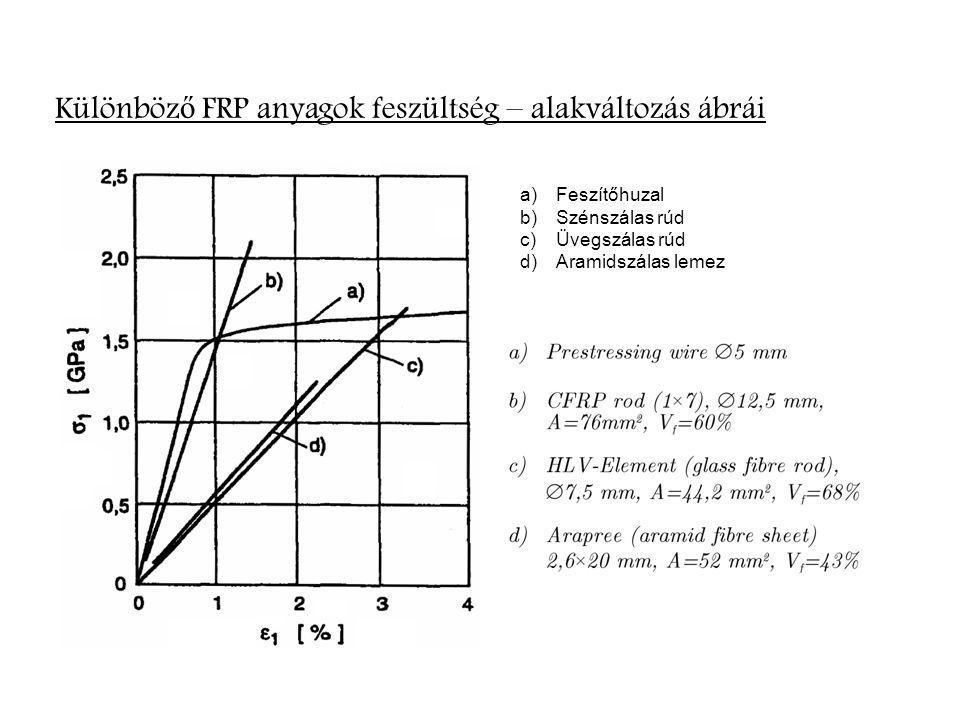Különböző FRP anyagok feszültség – alakváltozás ábrái