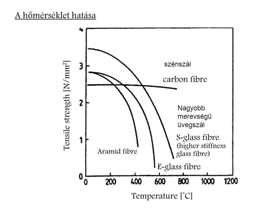 A hőmérséklet hatása szénszál Nagyobb merevségű üvegszál