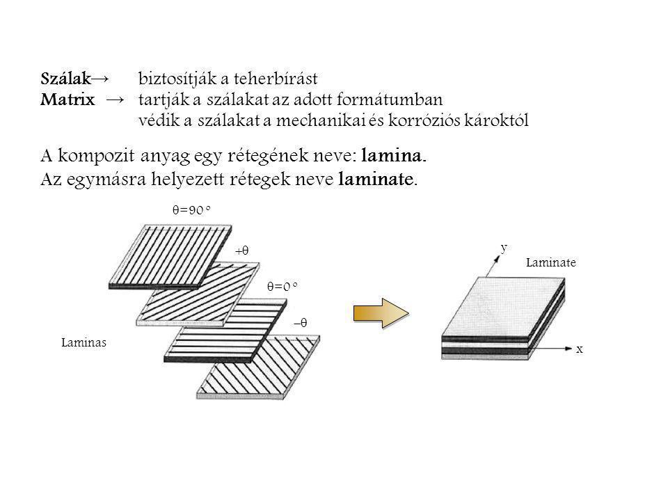 A kompozit anyag egy rétegének neve: lamina.
