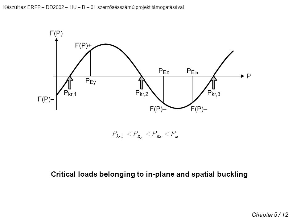 Critical loads belonging to in-plane and spatial buckling