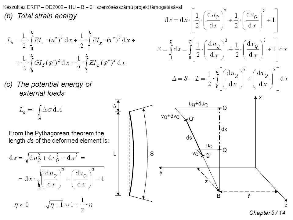 (b) Total strain energy