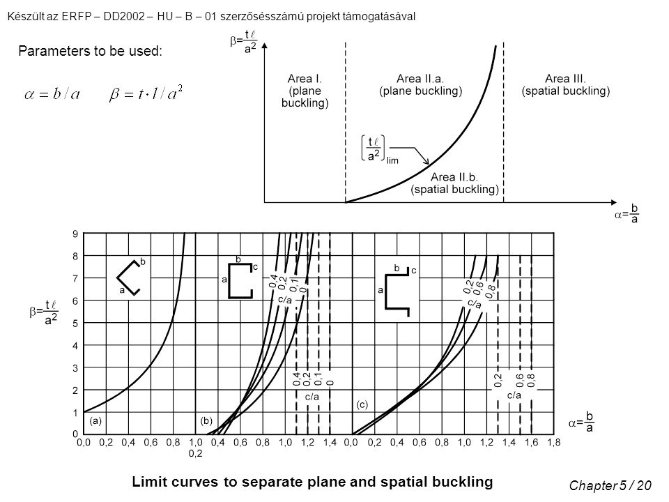 Limit curves to separate plane and spatial buckling