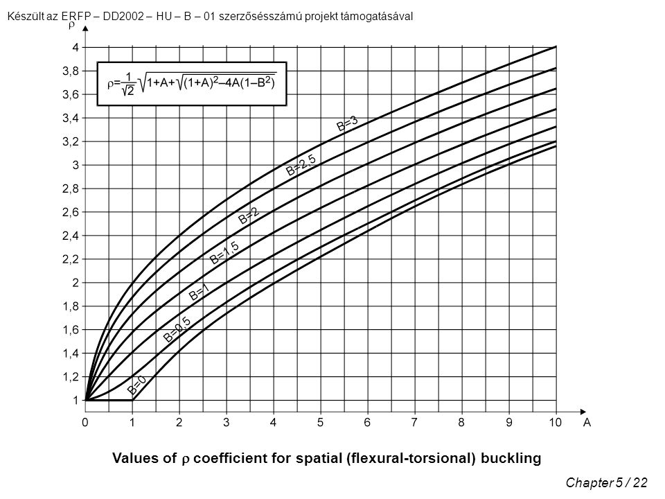 Values of r coefficient for spatial (flexural-torsional) buckling