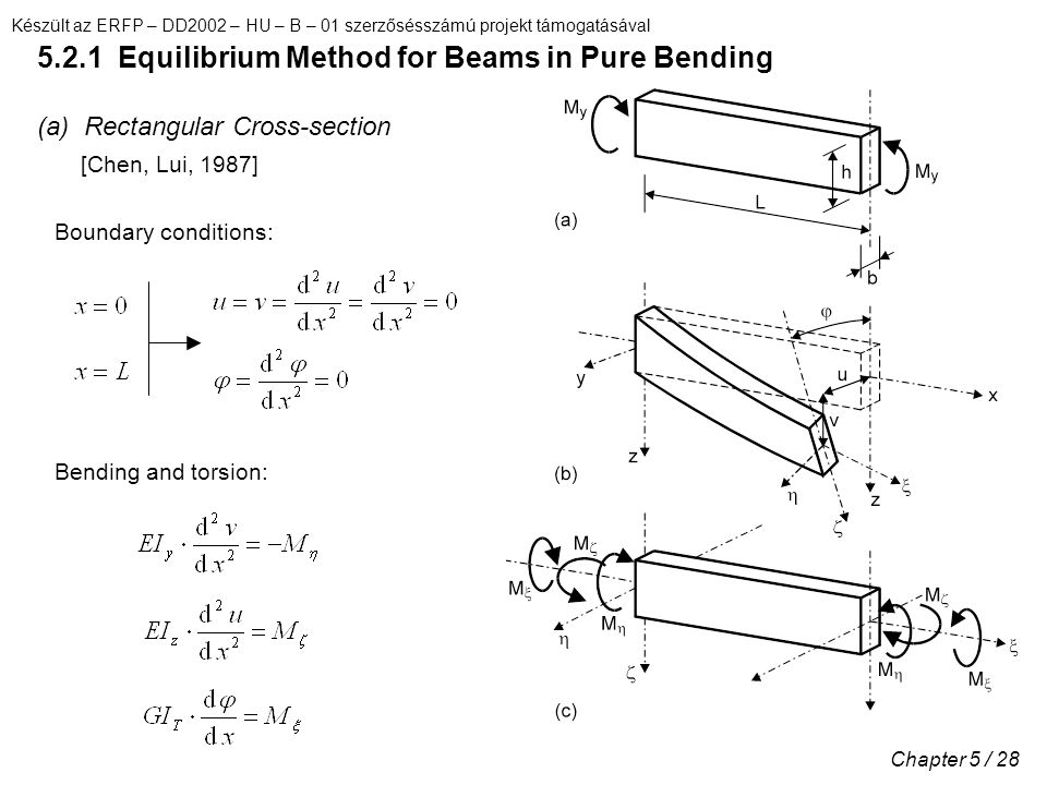 5.2.1 Equilibrium Method for Beams in Pure Bending