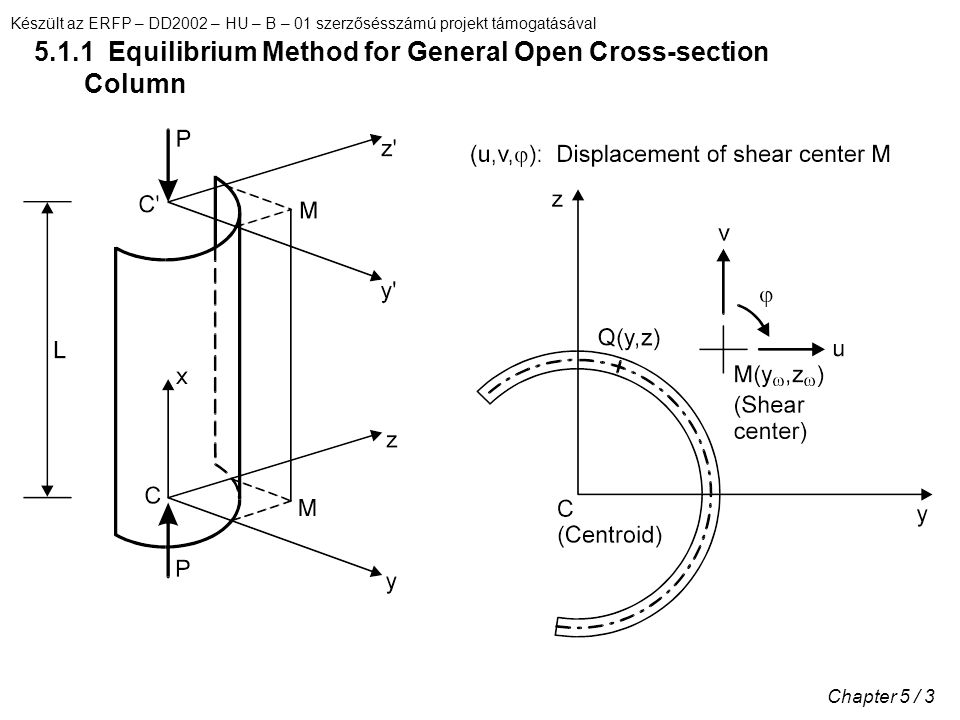 5.1.1 Equilibrium Method for General Open Cross-section Column