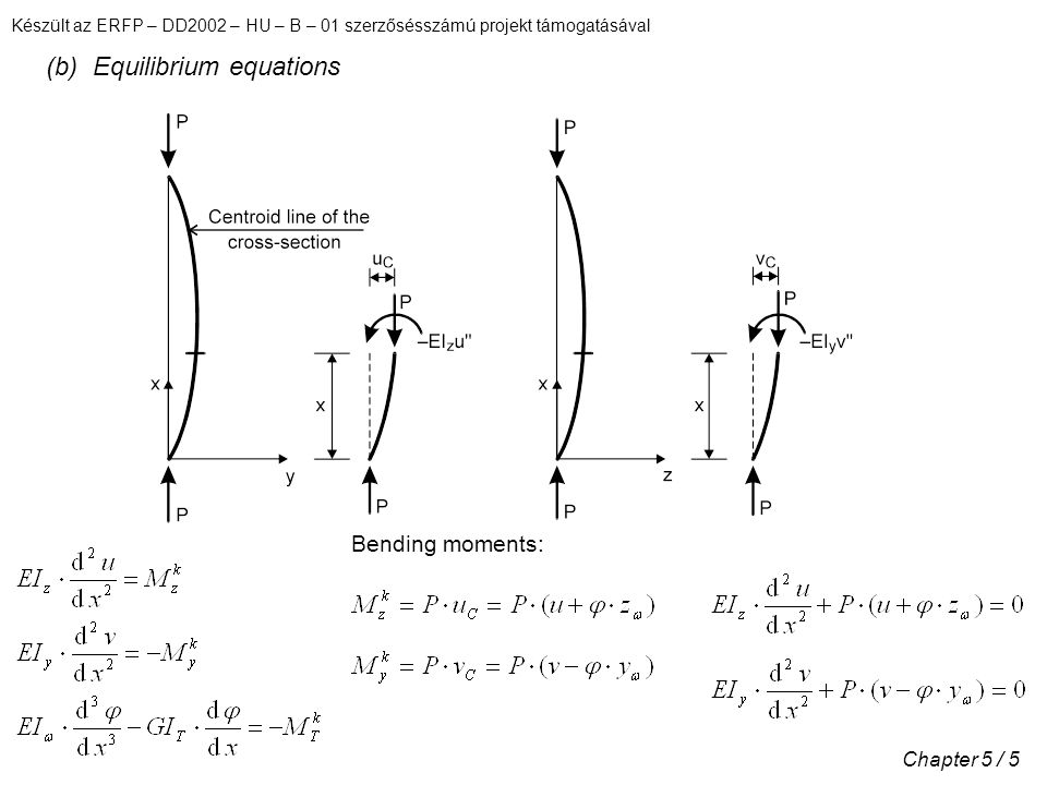 (b) Equilibrium equations