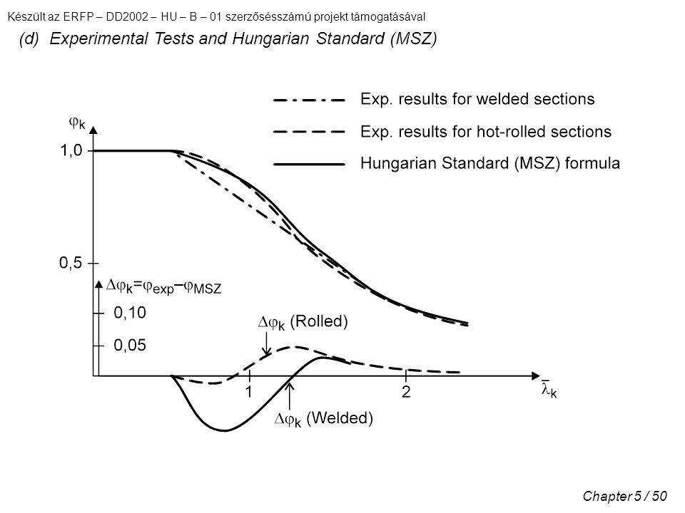 (d) Experimental Tests and Hungarian Standard (MSZ)