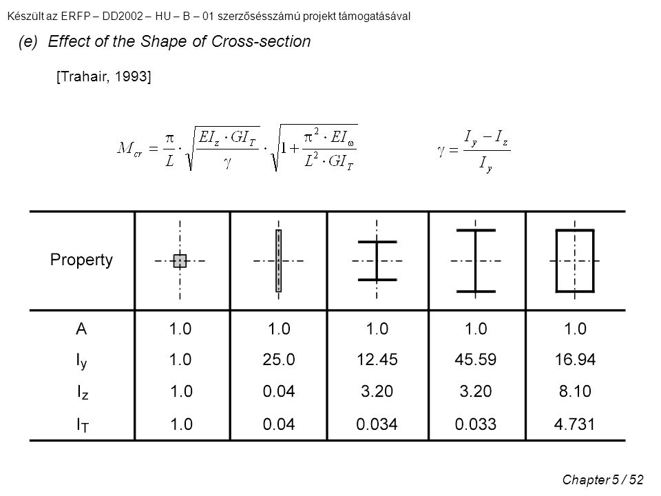 (e) Effect of the Shape of Cross-section