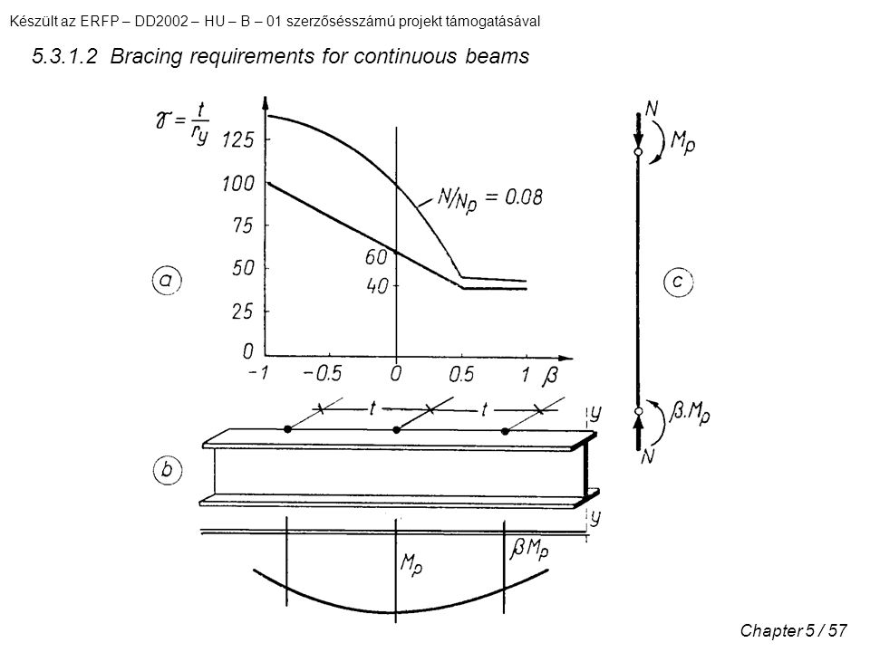 5.3.1.2 Bracing requirements for continuous beams