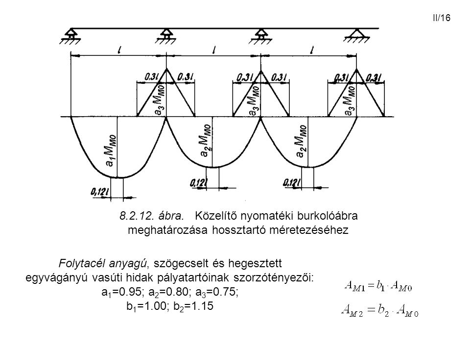8.2.12. ábra. Közelítő nyomatéki burkolóábra meghatározása hossztartó méretezéséhez
