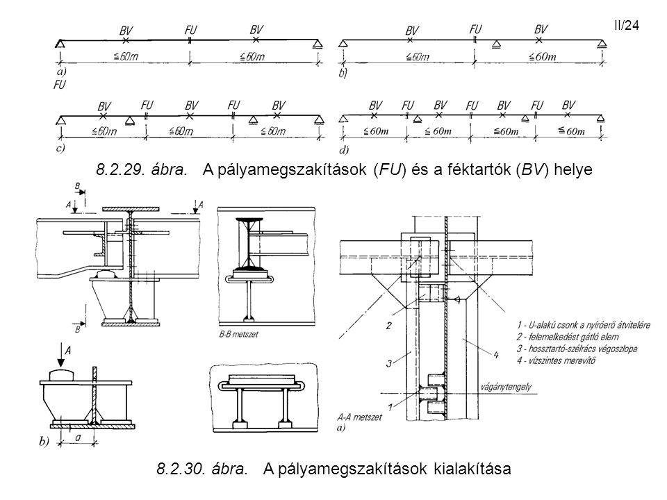 8.2.29. ábra. A pályamegszakítások (FU) és a féktartók (BV) helye