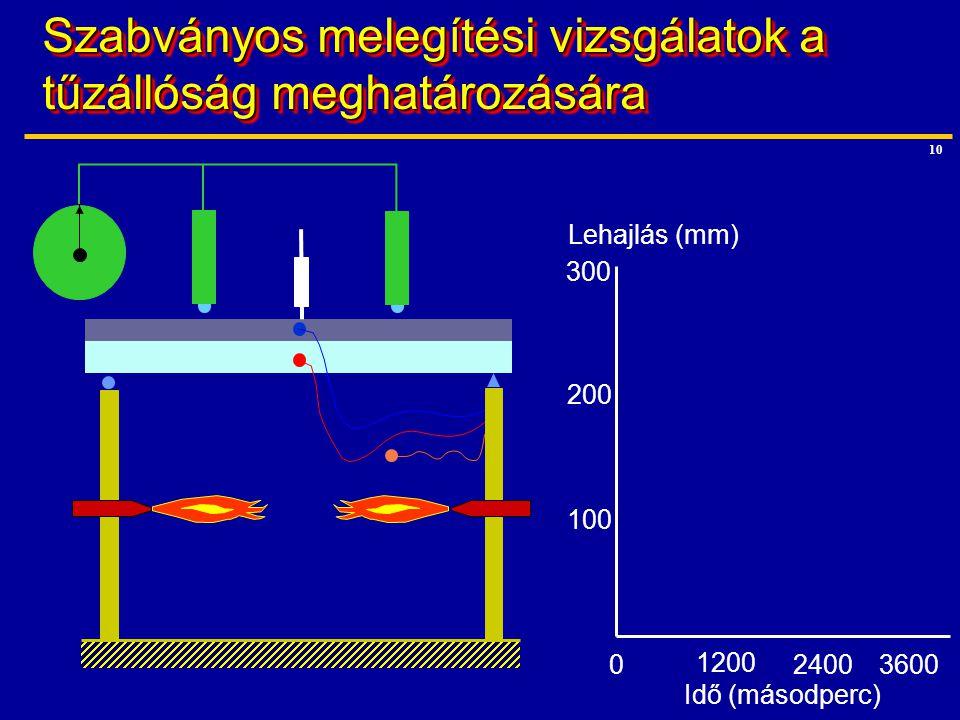 Szabványos melegítési vizsgálatok a tűzállóság meghatározására