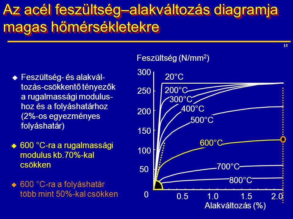 Az acél feszültség–alakváltozás diagramja magas hőmérsékletekre