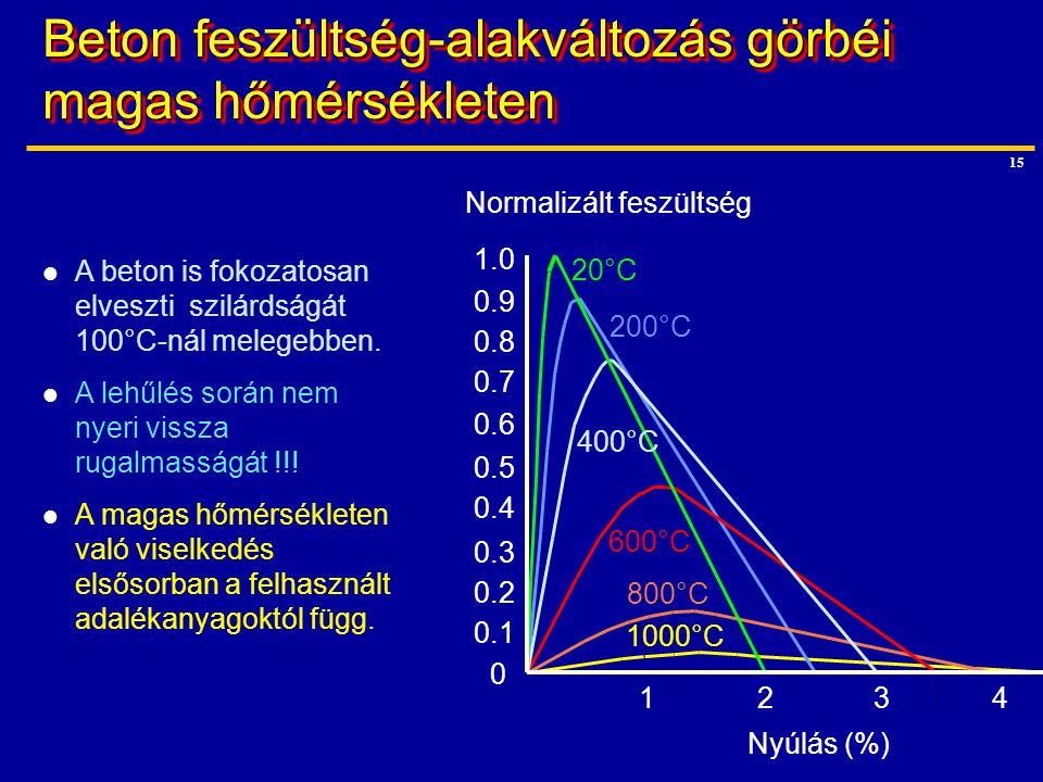 Beton feszültség-alakváltozás görbéi magas hőmérsékleten