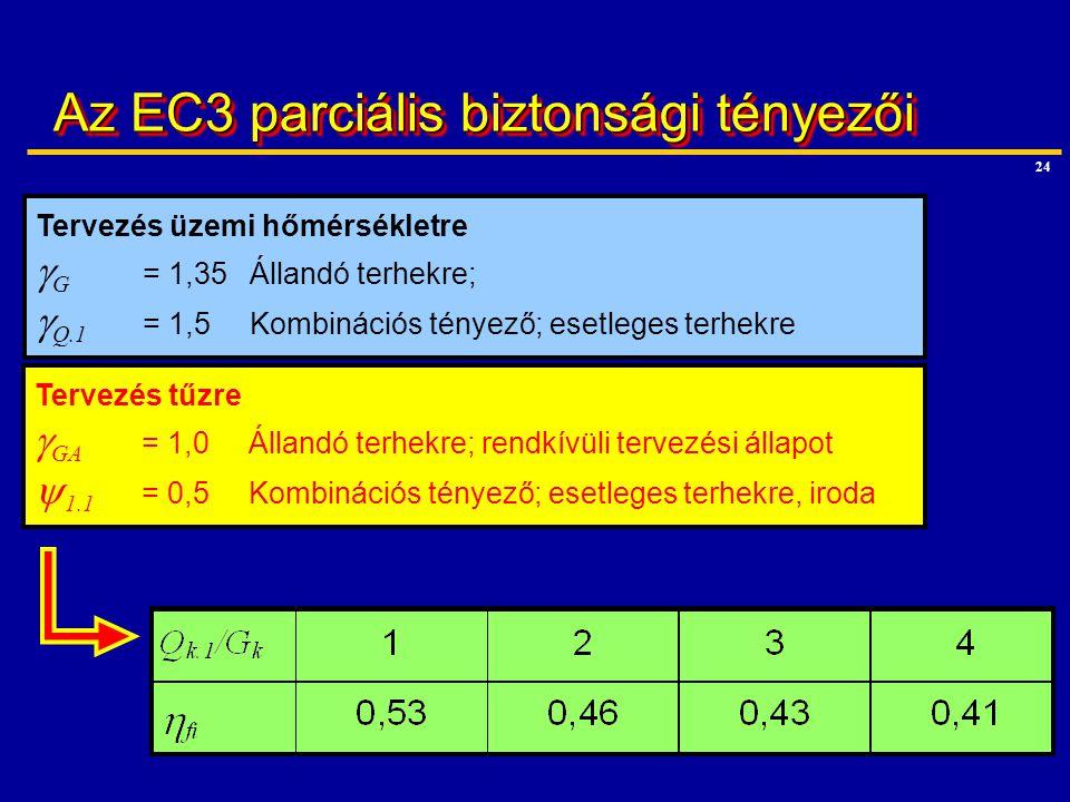 Az EC3 parciális biztonsági tényezői