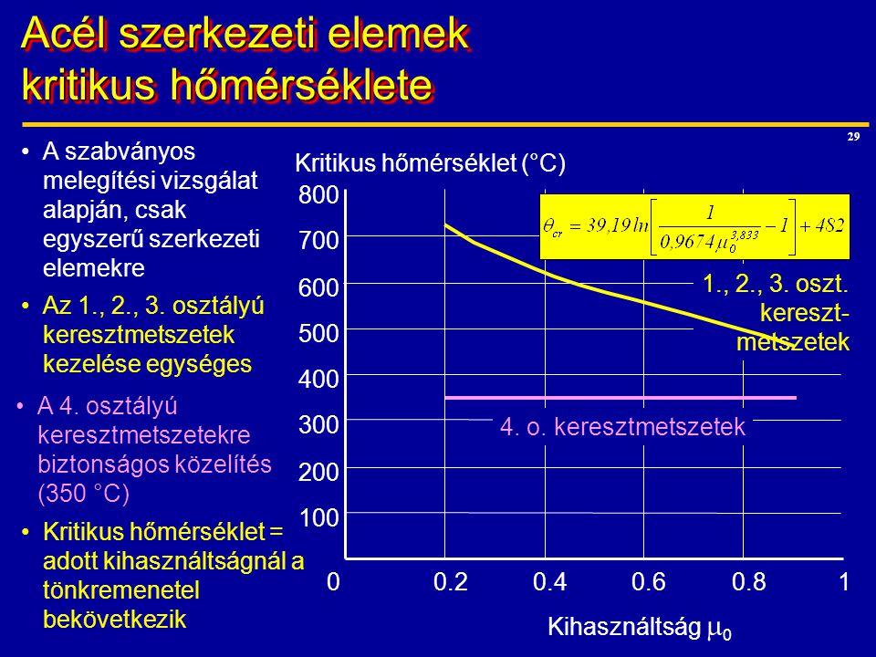 Acél szerkezeti elemek kritikus hőmérséklete