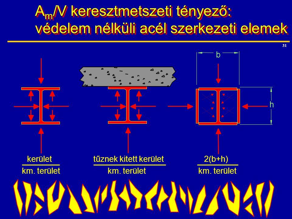 Am/V keresztmetszeti tényező: védelem nélküli acél szerkezeti elemek