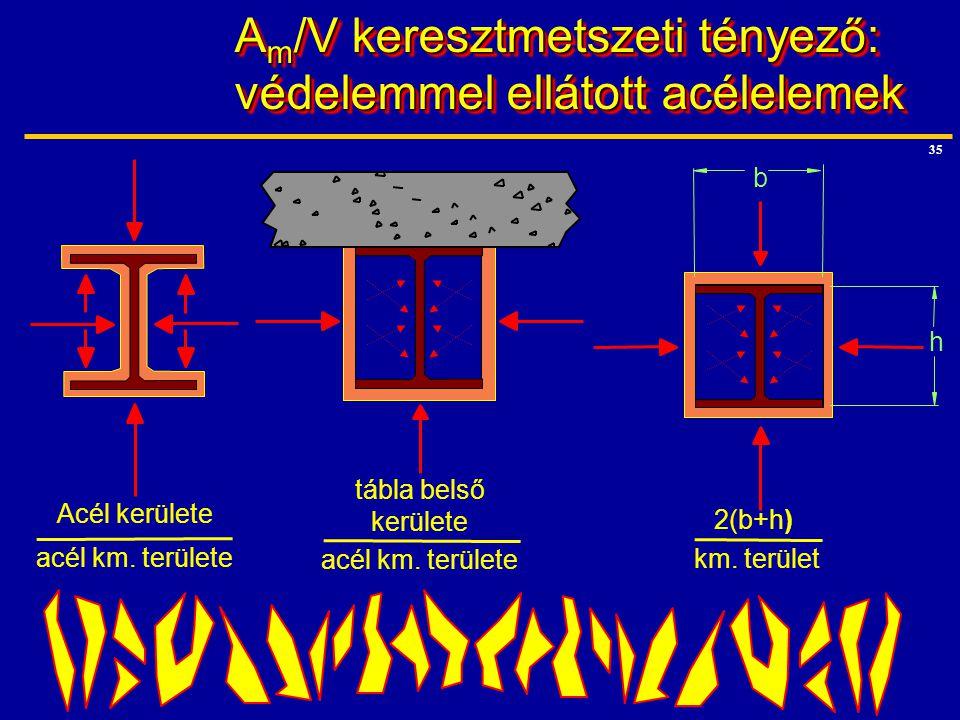 Am/V keresztmetszeti tényező: védelemmel ellátott acélelemek