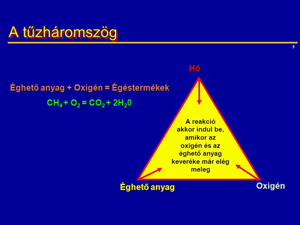 Éghető anyag + Oxigén = Égéstermékek