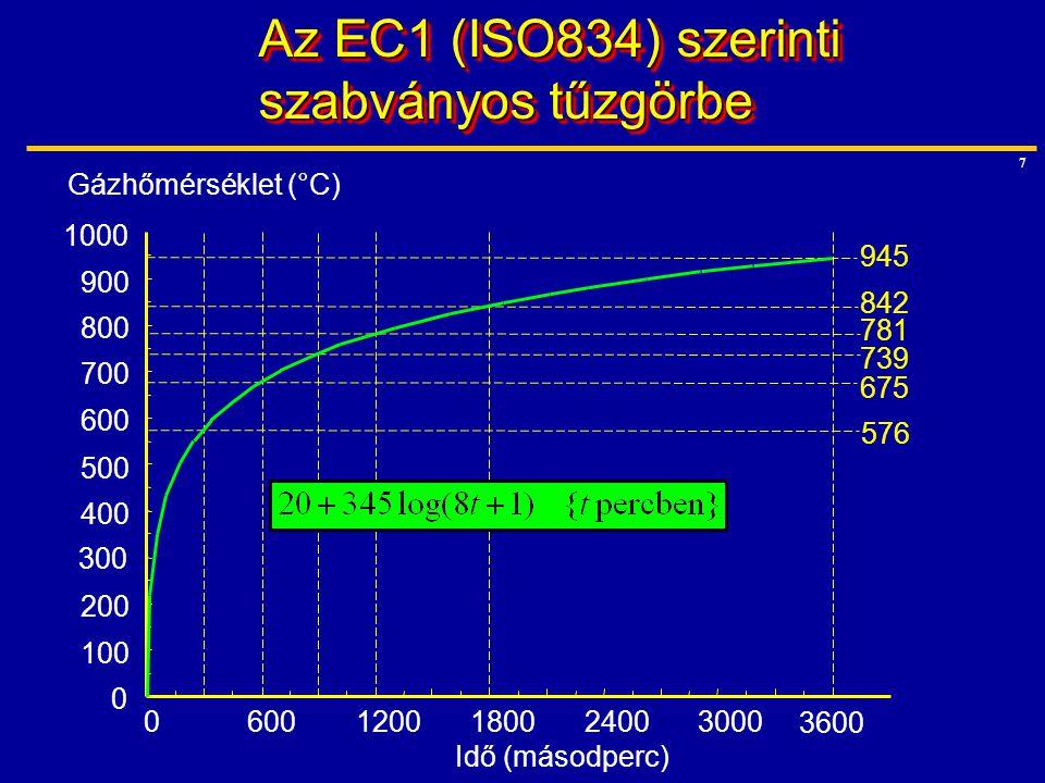 Az EC1 (ISO834) szerinti szabványos tűzgörbe