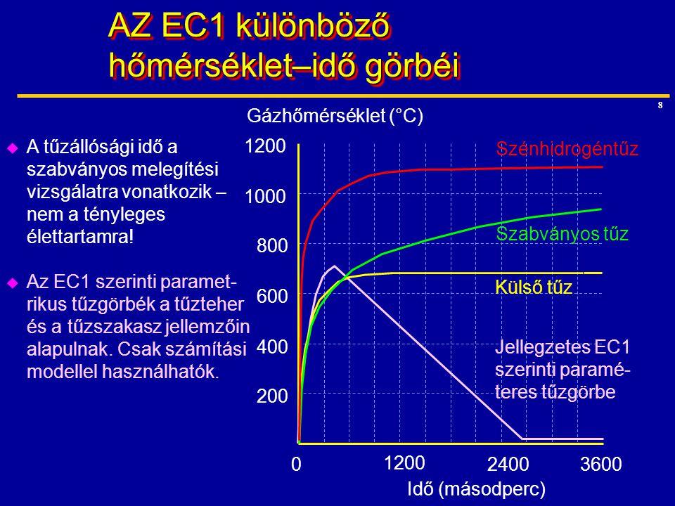 AZ EC1 különböző hőmérséklet–idő görbéi
