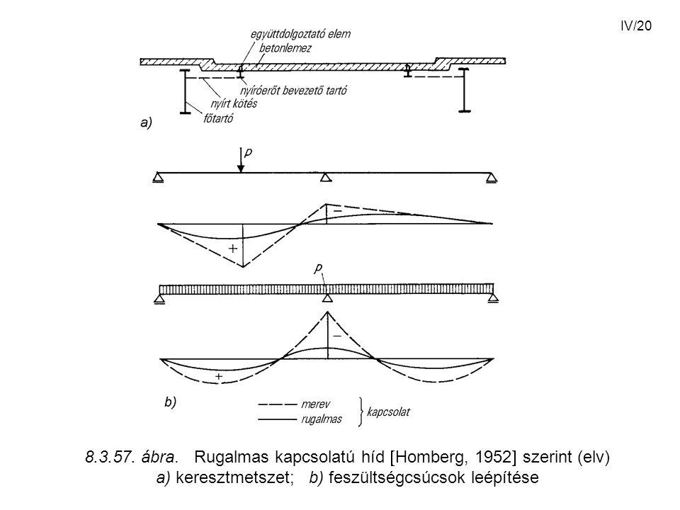 8.3.57. ábra. Rugalmas kapcsolatú híd Homberg, 1952 szerint (elv)
