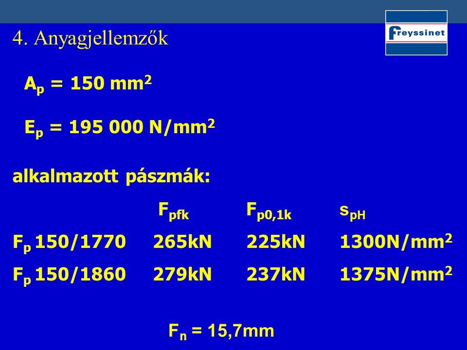 4. Anyagjellemzők Ap = 150 mm2 Ep = 195 000 N/mm2 alkalmazott pászmák: