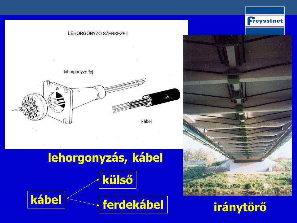 lehorgonyzás, kábel külső kábel ferdekábel iránytörő