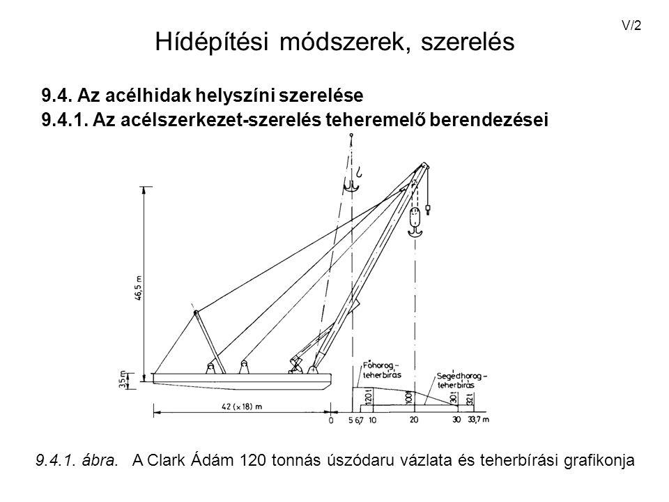 Hídépítési módszerek, szerelés