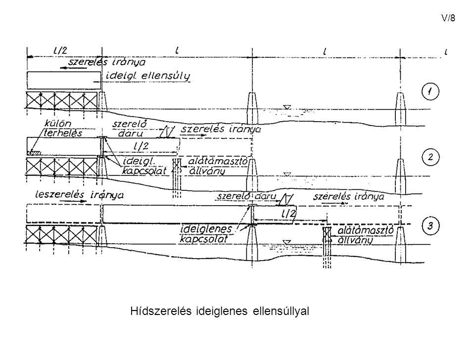 Hídszerelés ideiglenes ellensúllyal