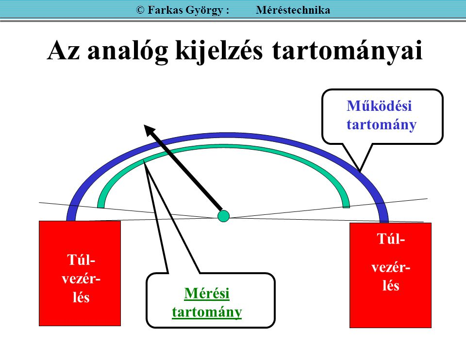 Az analóg kijelzés tartományai