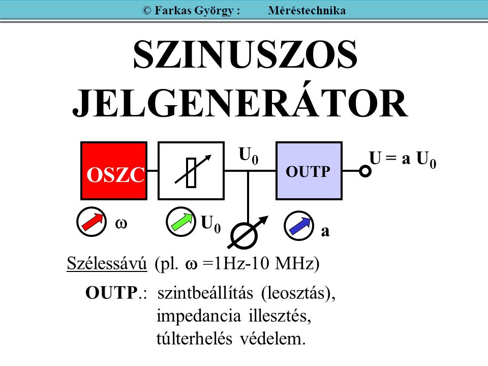 SZINUSZOS JELGENERÁTOR