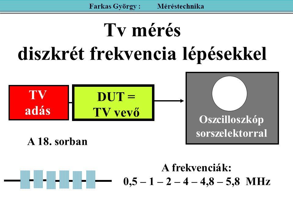 Tv mérés diszkrét frekvencia lépésekkel