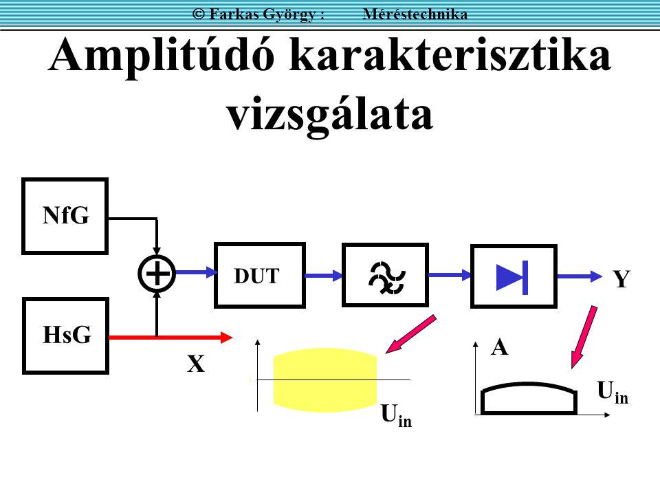 Amplitúdó karakterisztika vizsgálata