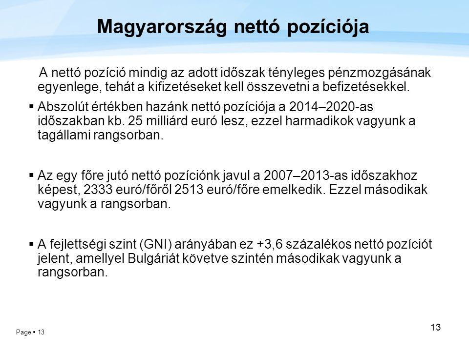 Magyarország nettó pozíciója