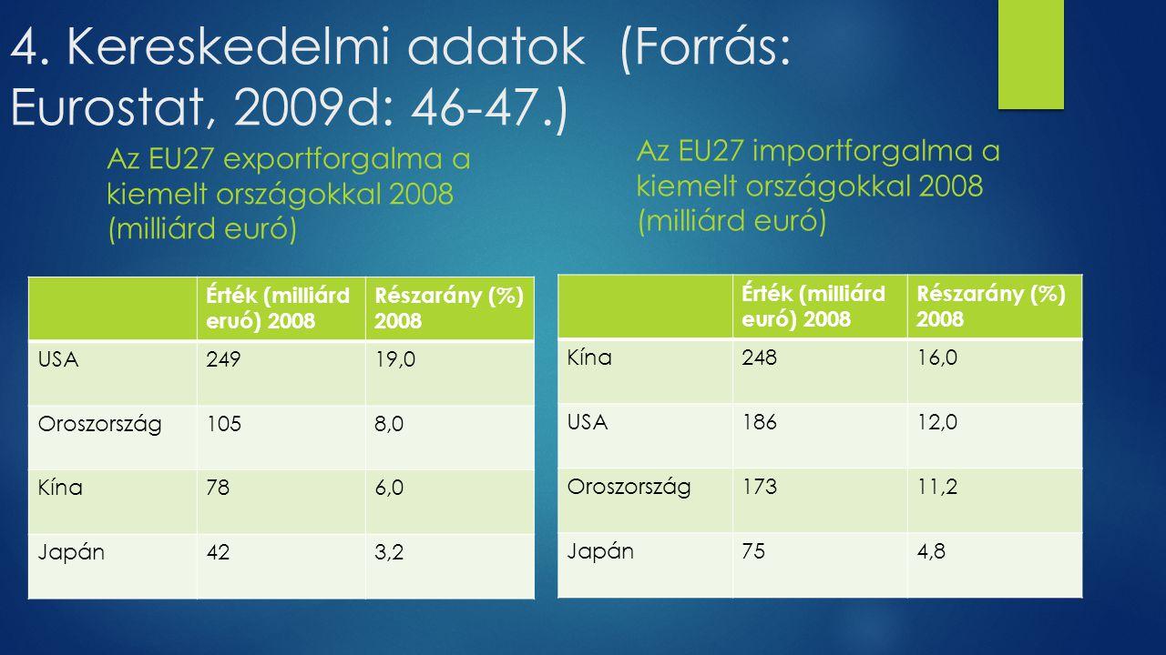 4. Kereskedelmi adatok (Forrás: Eurostat, 2009d: 46-47.)