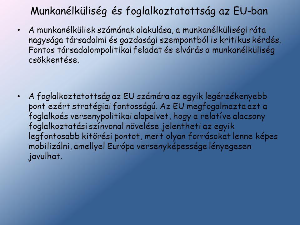 Munkanélküliség és foglalkoztatottság az EU-ban