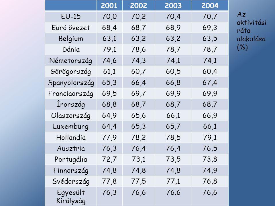 2001 2002. 2003. 2004. EU-15. 70,0. 70,2. 70,4. 70,7. Euró övezet. 68,4. 68,7. 68,9. 69,3.