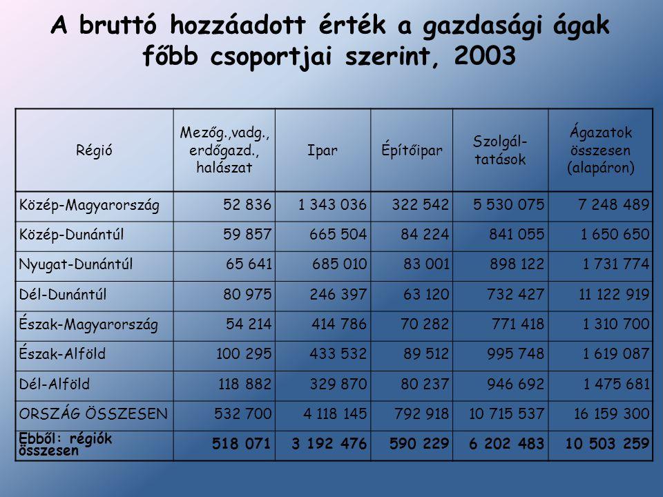 A bruttó hozzáadott érték a gazdasági ágak főbb csoportjai szerint, 2003