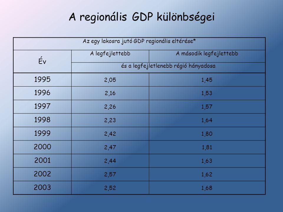 A regionális GDP különbségei