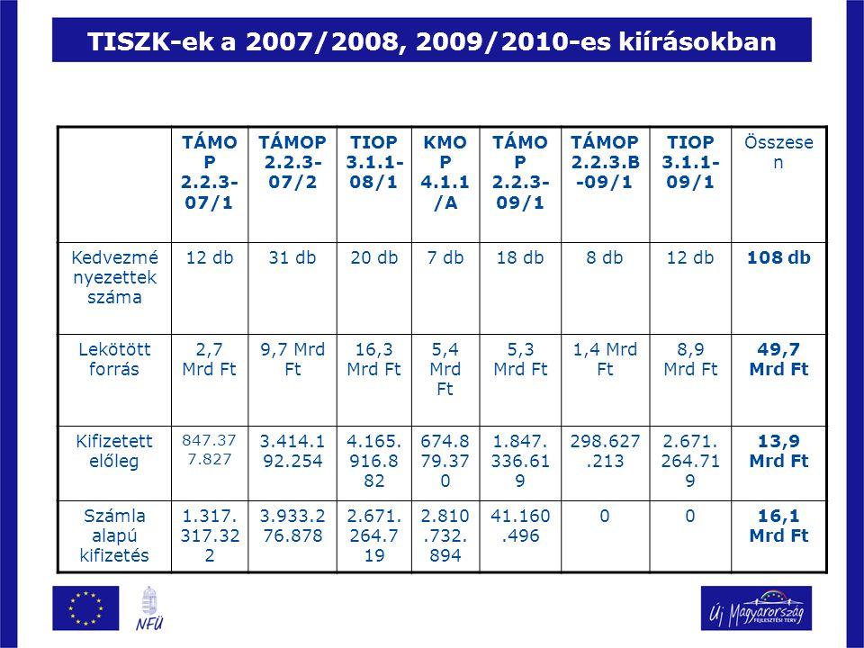 TISZK-ek a 2007/2008, 2009/2010-es kiírásokban