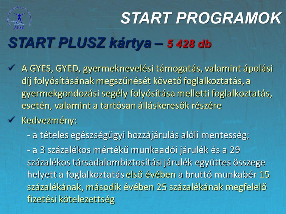 START PROGRAMOK START PLUSZ kártya – 5 428 db