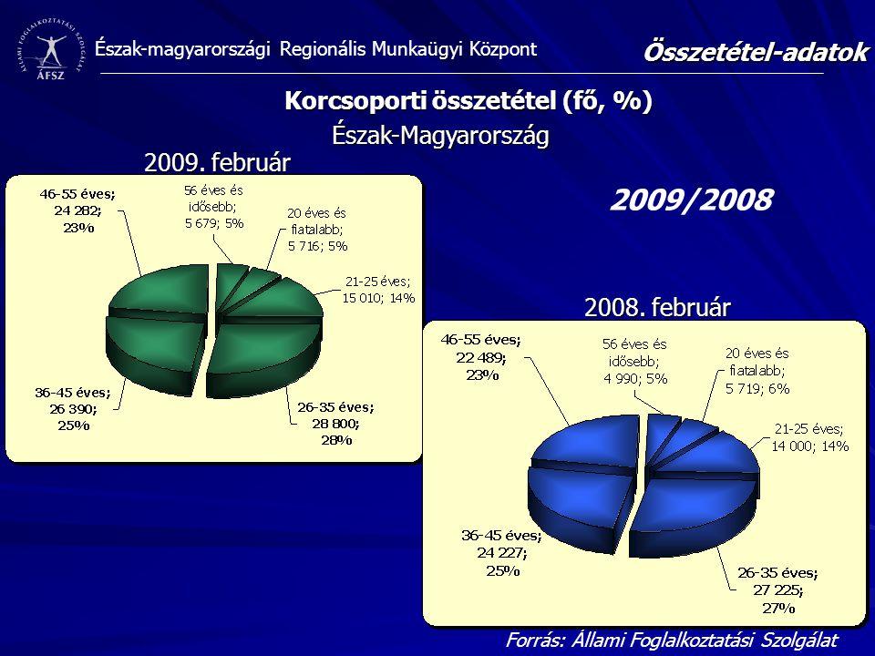 Korcsoporti összetétel (fő, %)