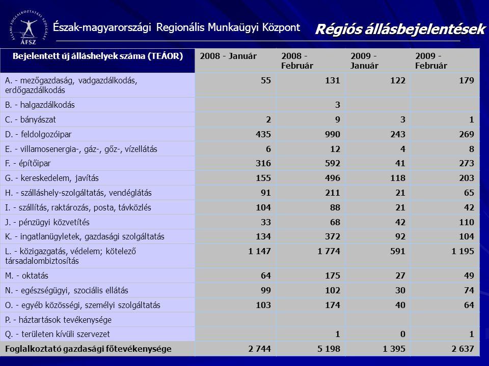Bejelentett új álláshelyek száma (TEÁOR)