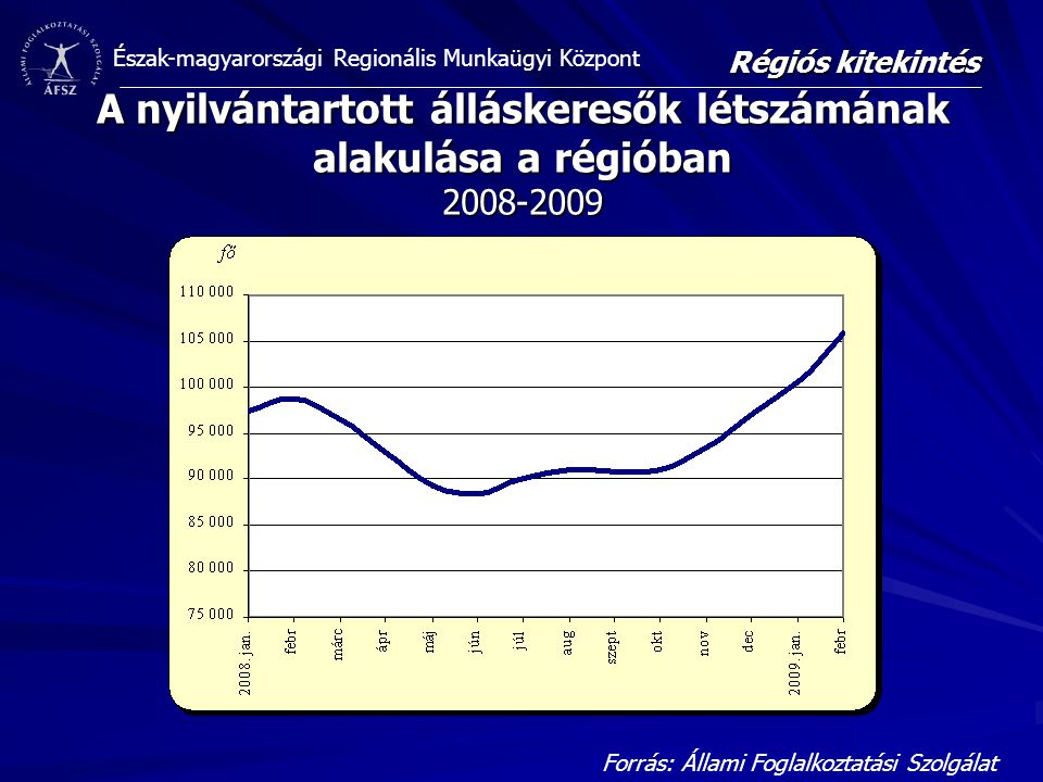 Régiós kitekintés A nyilvántartott álláskeresők létszámának alakulása a régióban 2008-2009.