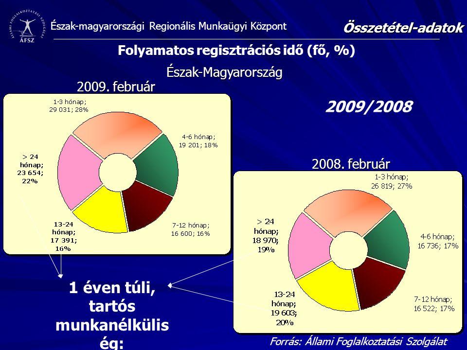 2009/2008 1 éven túli, tartós munkanélküliség: 2009: 38% 2008: 39%