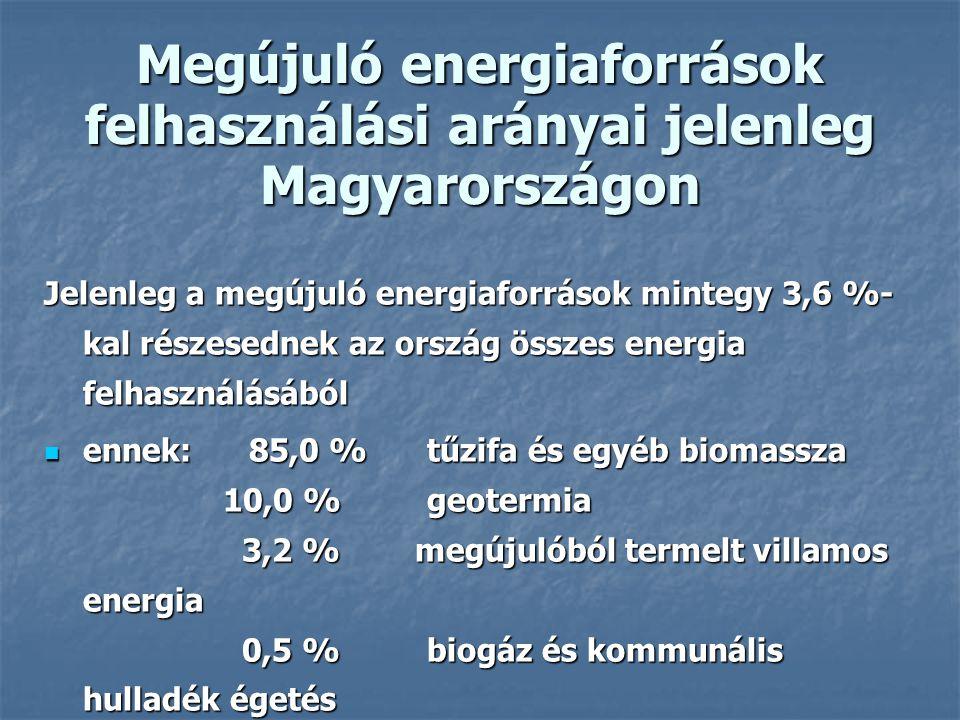 Megújuló energiaforrások felhasználási arányai jelenleg Magyarországon