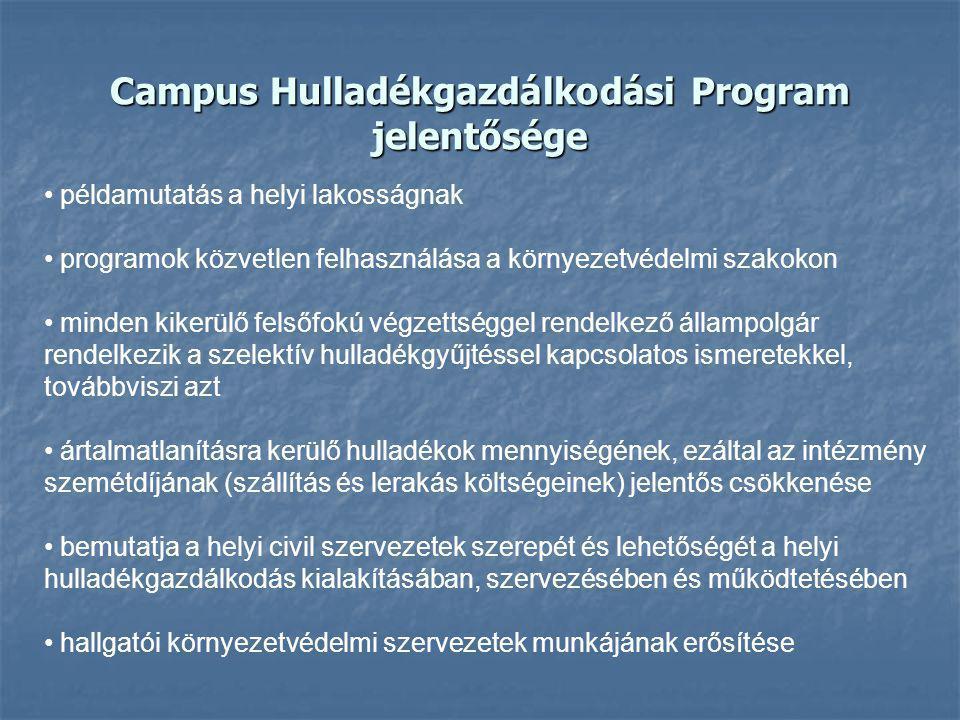 Campus Hulladékgazdálkodási Program jelentősége